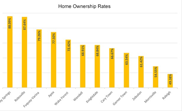 Home Ownership Rates