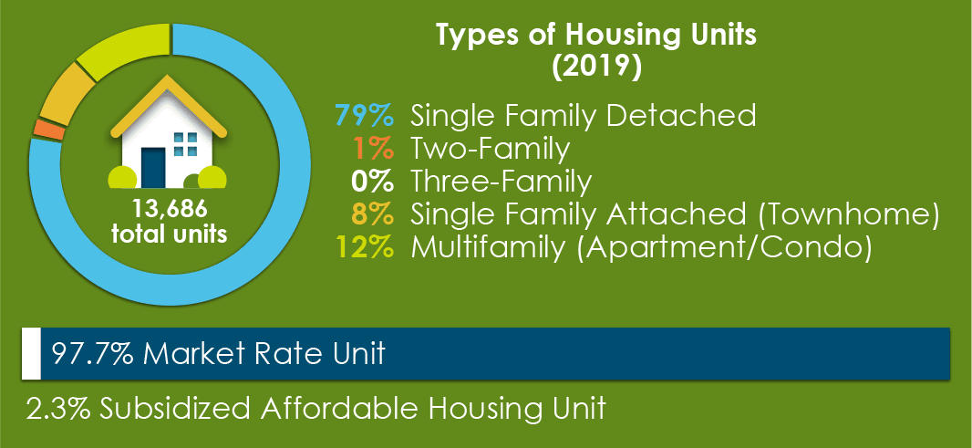 Types of Housing Units